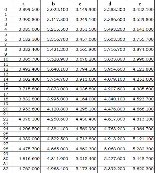 gaji pokok pns tahun 2018 gol iv